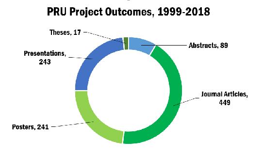 PRU outcomes list